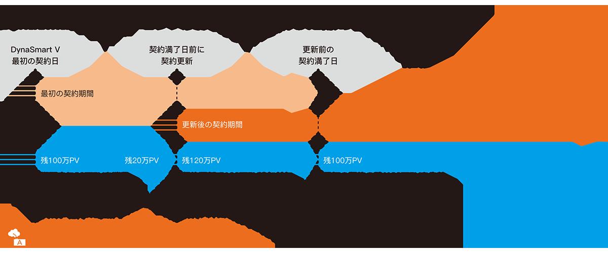 【DynaSmart V1年契約を1台1年間更新した場合のPV数の推移】